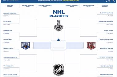 Stanley Cup bracket
